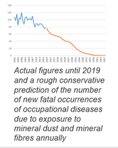 Actual figures until 2019 and a rough conservative prediction of the number of new fatal occurrences of occupational diseases due to exposure to mineral dust and mineral fibres annually
